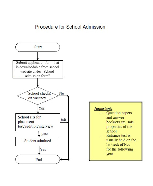 Procedure for School Admissions for Local Students